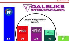 GIRO EN LAS ENCUESTAS   Así podría ganar la izquierda en las elecciones autonómicas de Madrid