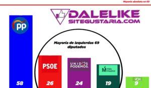 GIRO EN LAS ENCUESTAS | Así podría ganar la izquierda en las elecciones autonómicas de Madrid